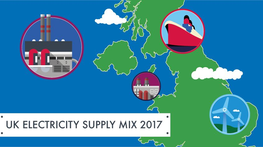Map of UK Electricity Supply Mix 2017