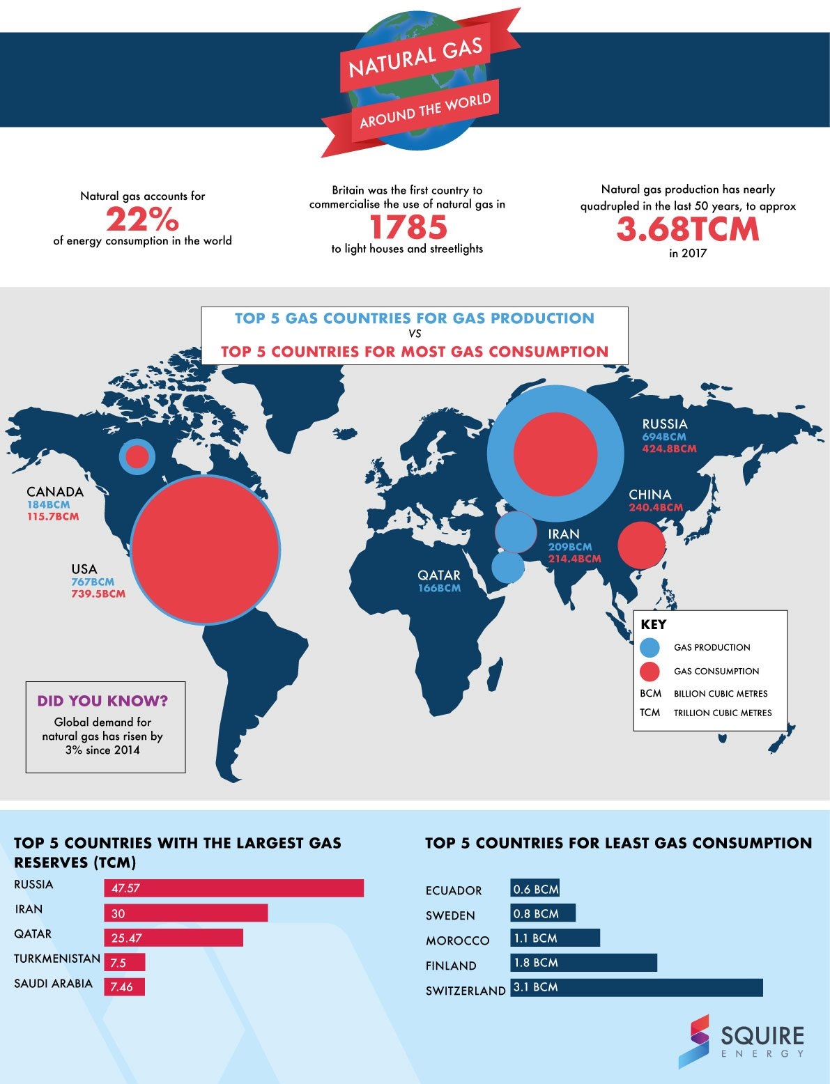 Natural Gas around the world infographic