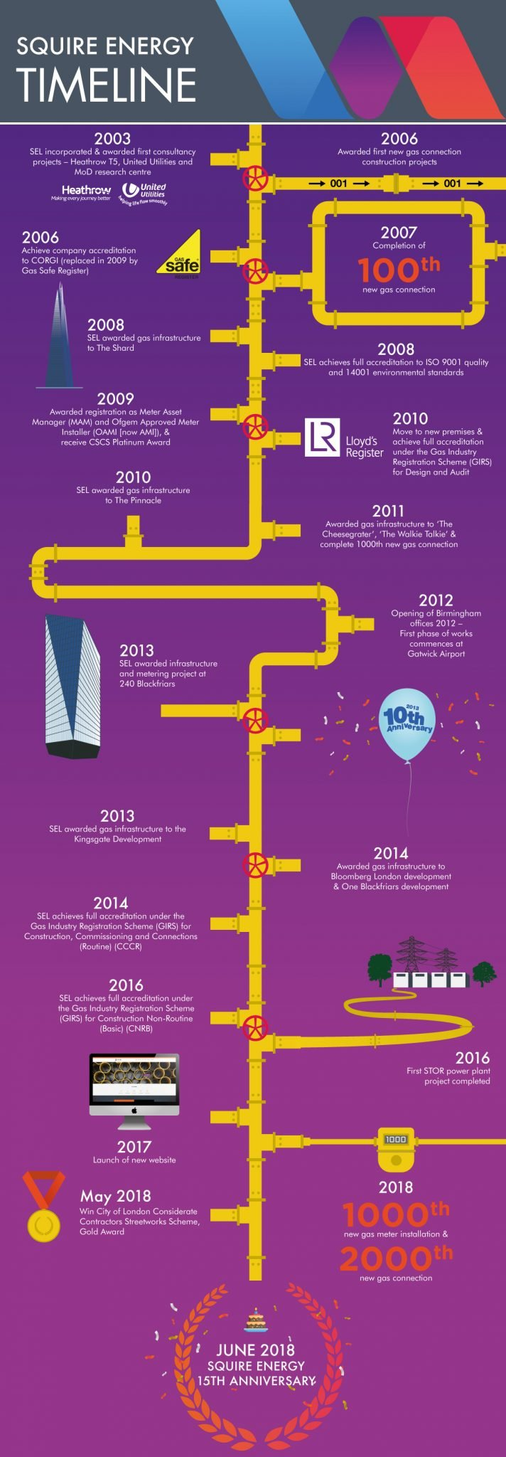 Infographic designed by RONIN Marketing outlining Squire Energy's journey over the last fifteen years.